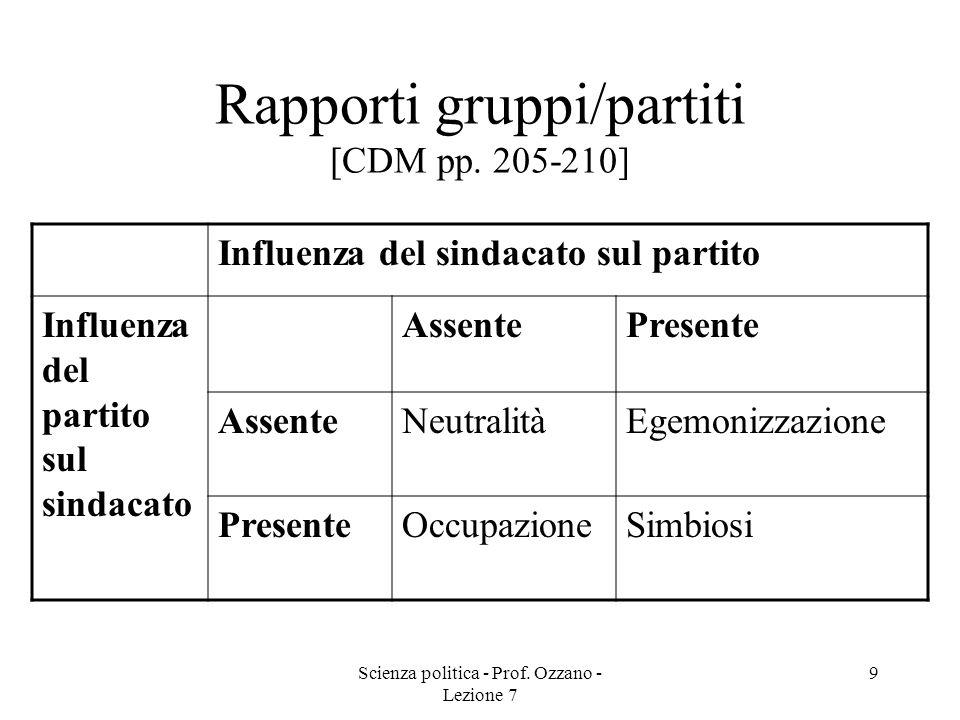 Rapporti gruppi/partiti [CDM pp. 205-210]